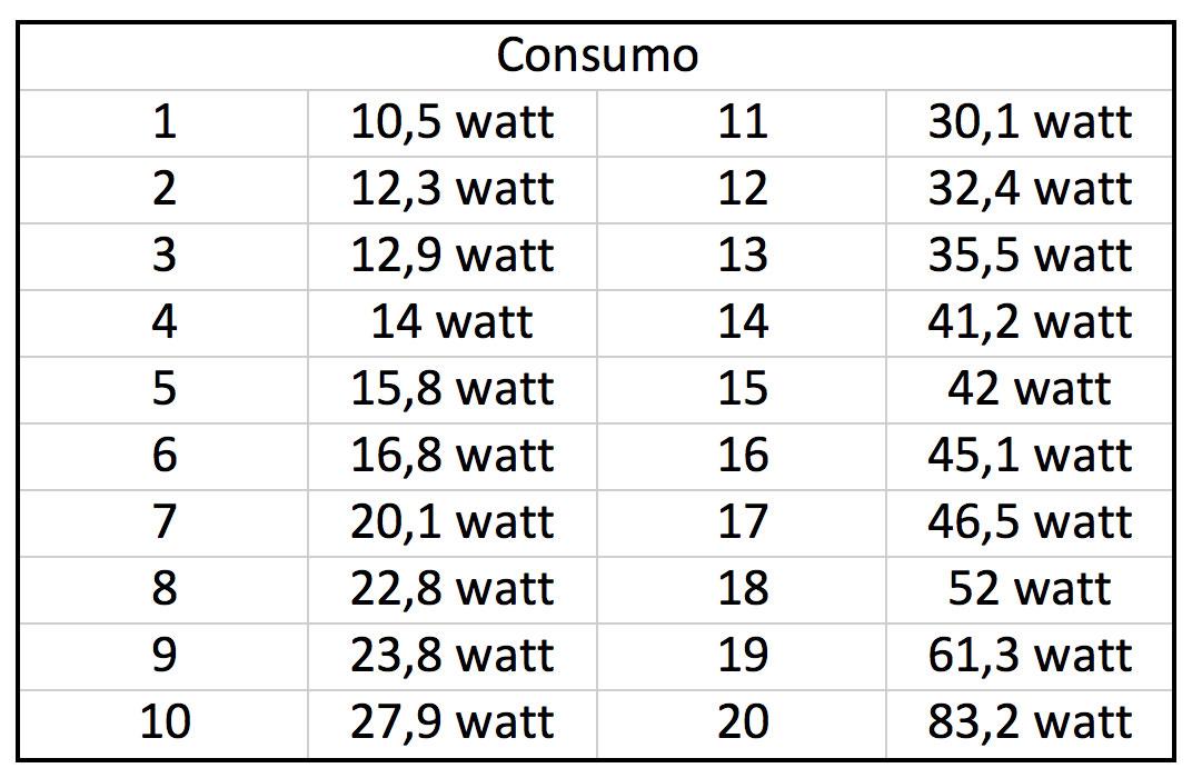 2015-06-pompa-risalita-corallinea-big-world-BQ-5000L-misurazioni-consumo-stimato